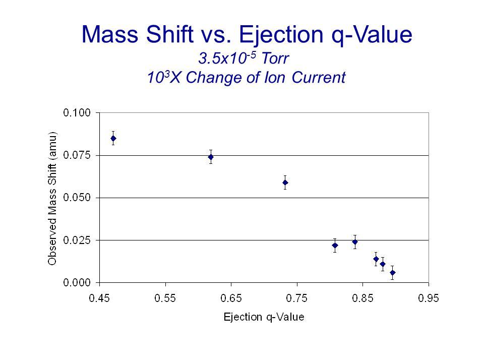 Mass Shift vs. Ejection q-Value
