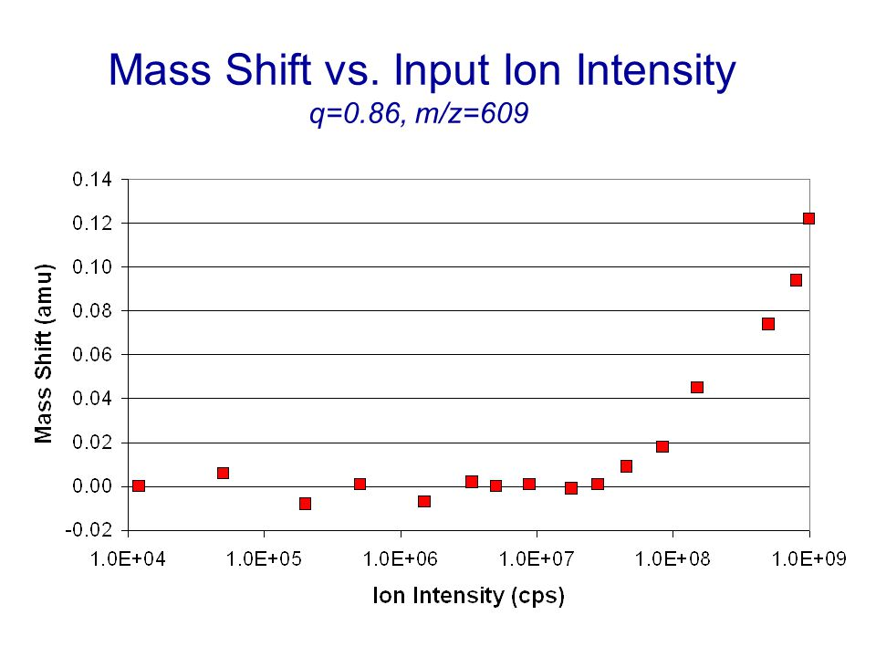 Mass Shift vs. Input Ion Intensity