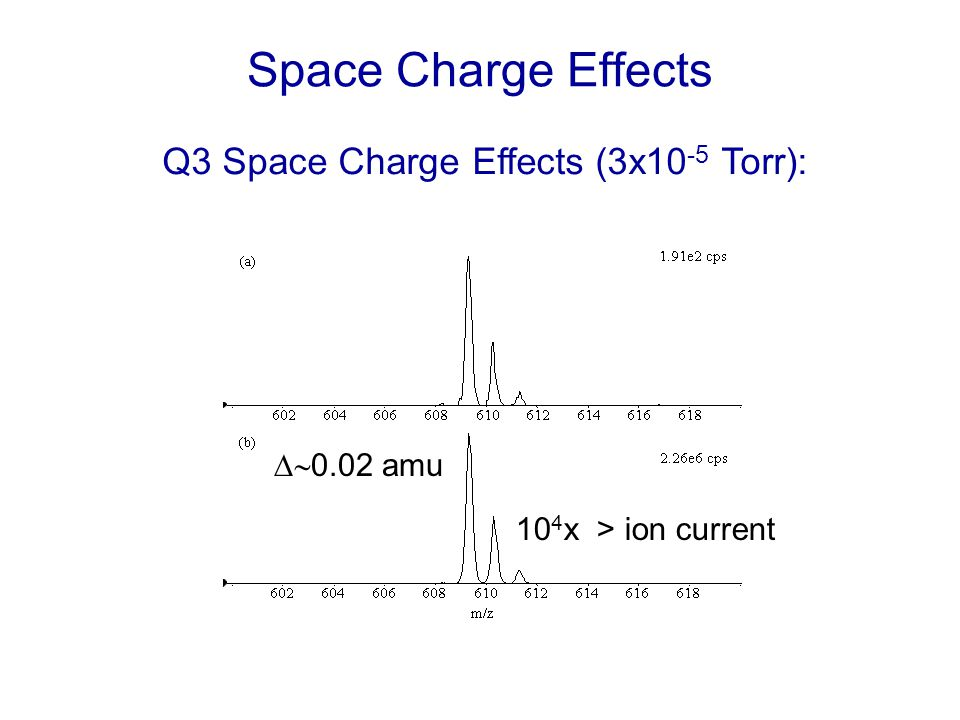 Space Charge Effects Q3 Space Charge Effects (3x10-5 Torr): D~0.02 amu