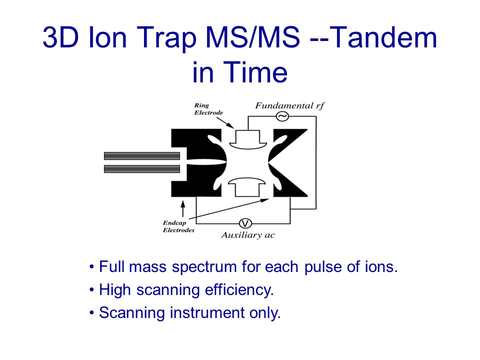 3D Ion Trap MS/MS --Tandem in Time