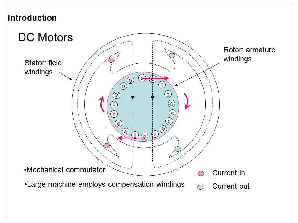 DC Motors Introduction Rotor: armature windings Stator: field windings