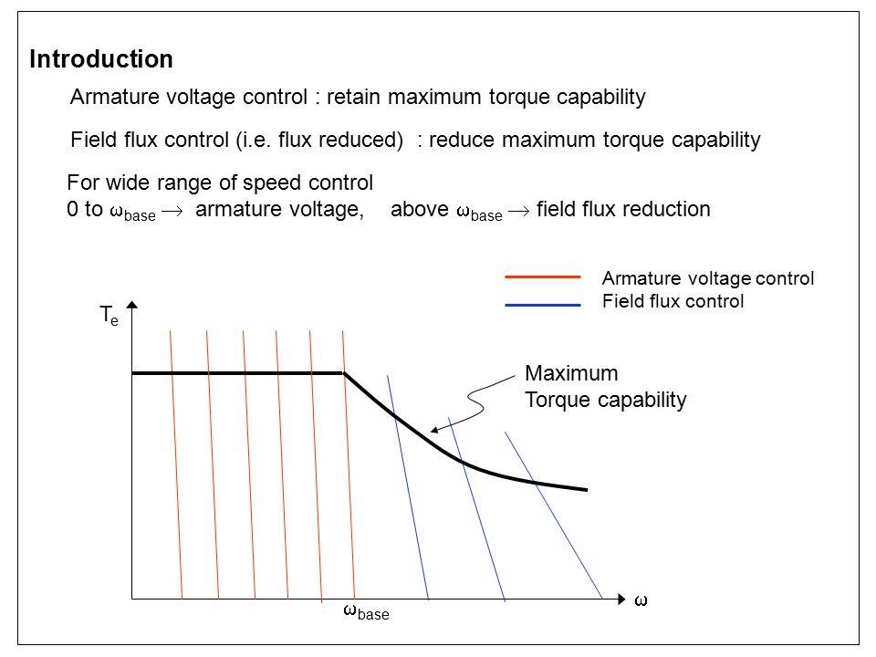 Introduction Armature voltage control : retain maximum torque capability. Field flux control (i.e. flux reduced) : reduce maximum torque capability.