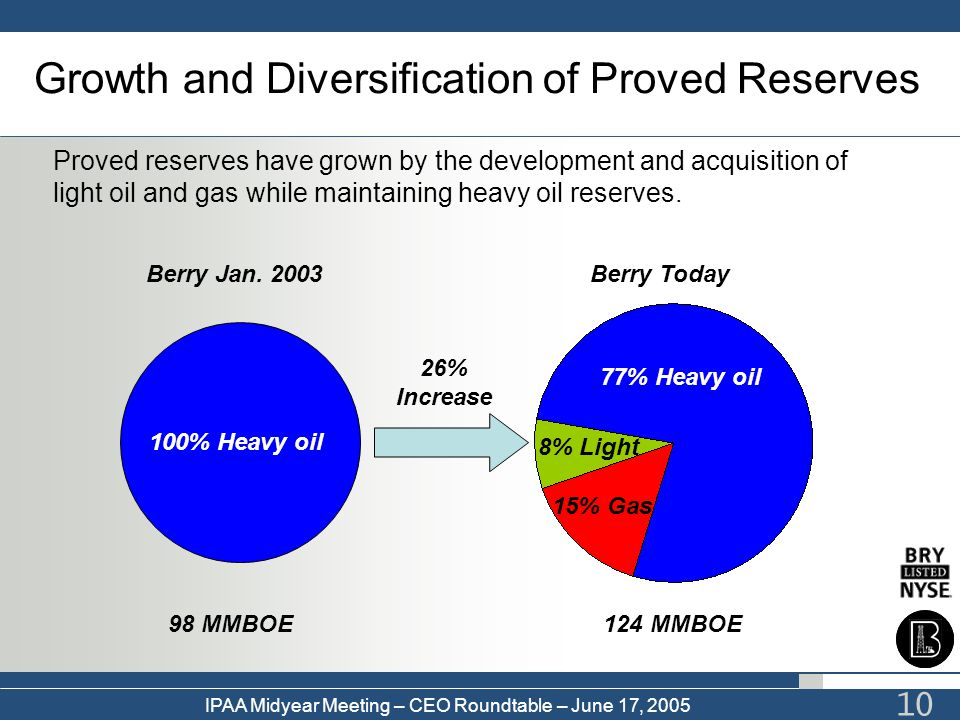 Growth and Diversification of Proved Reserves