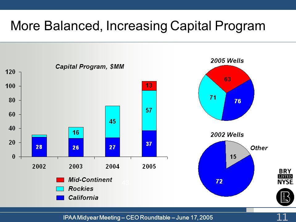 More Balanced, Increasing Capital Program