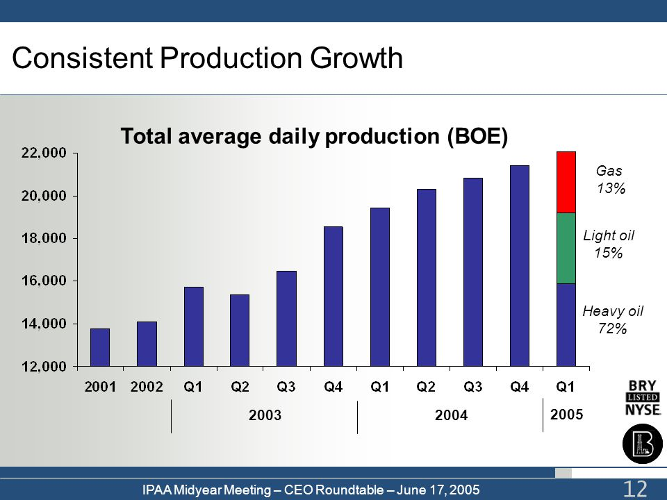 Consistent Production Growth