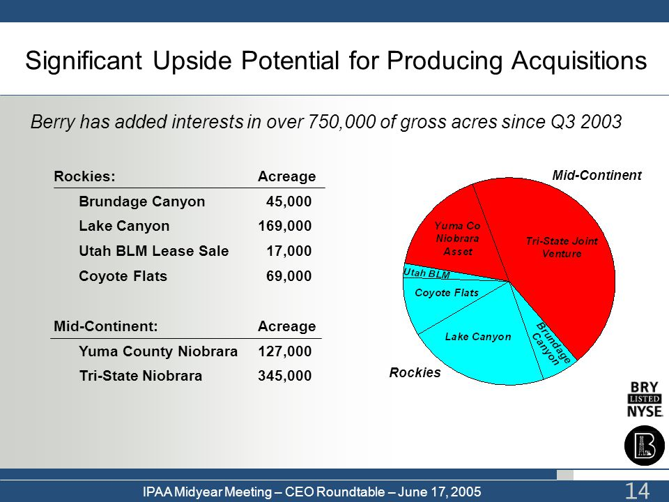 Significant Upside Potential for Producing Acquisitions