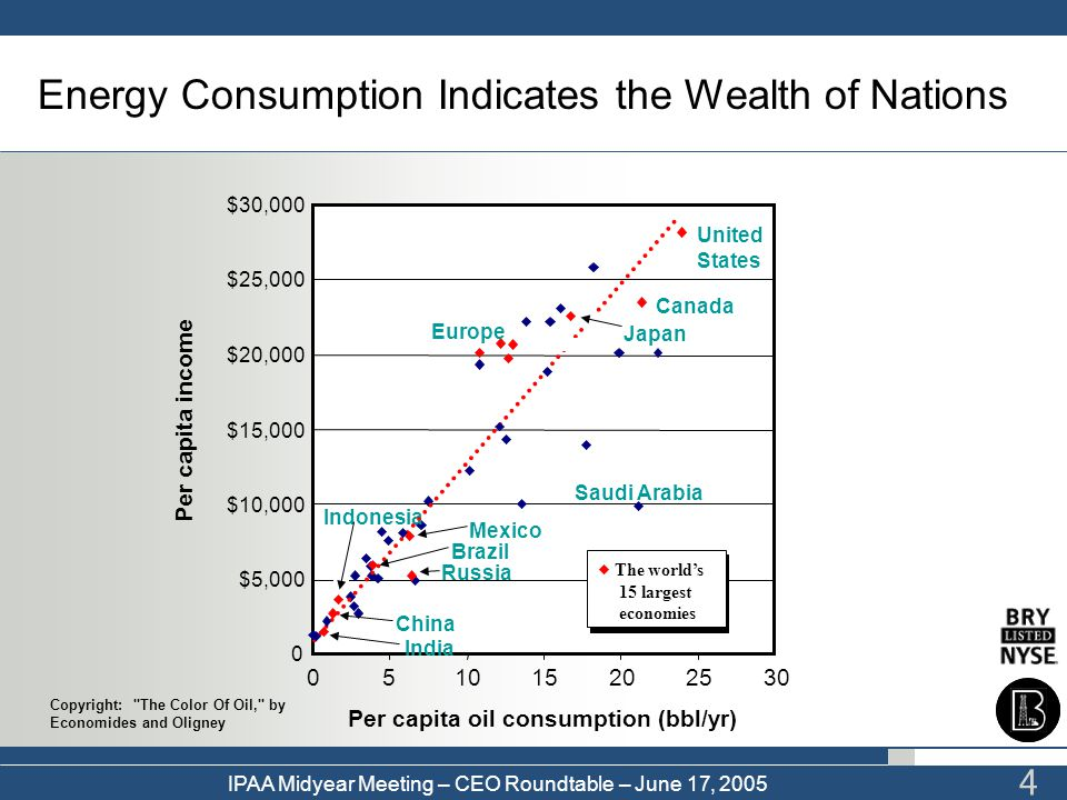 Per capita oil consumption (bbl/yr)