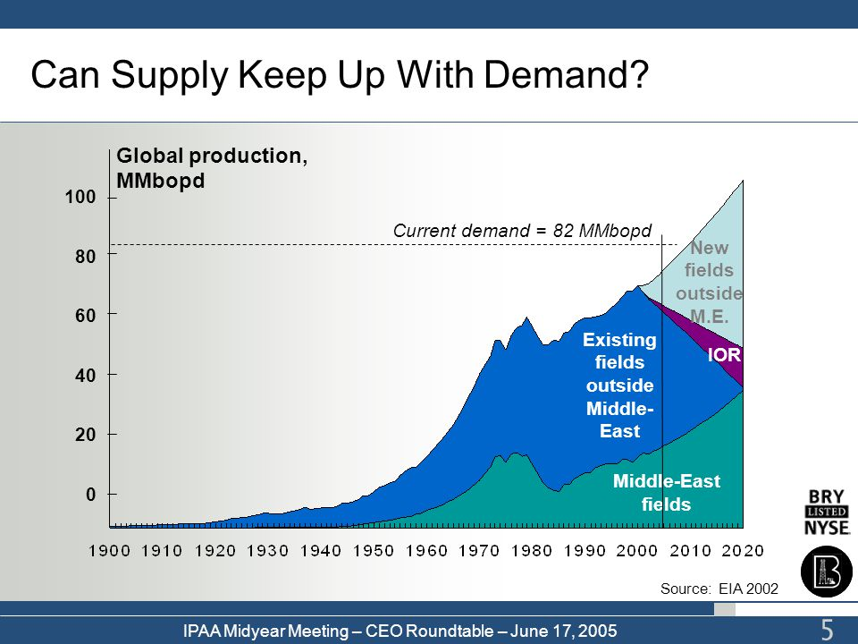 Can Supply Keep Up With Demand