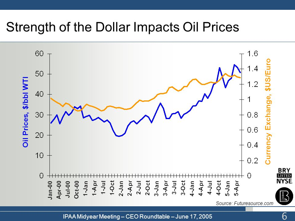 Strength of the Dollar Impacts Oil Prices