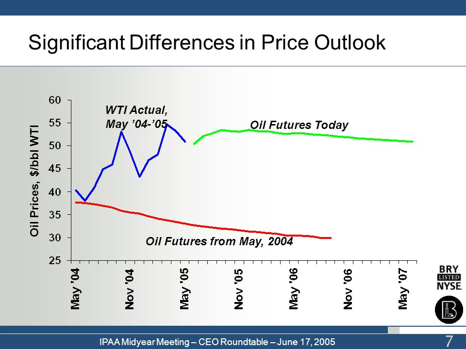 Significant Differences in Price Outlook