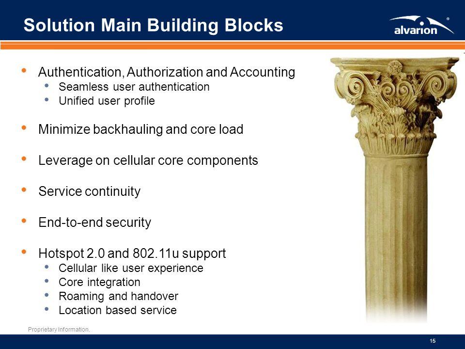 Solution Main Building Blocks