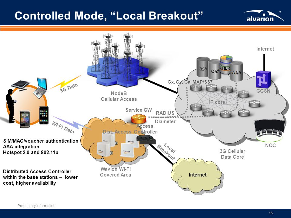 Controlled Mode, Local Breakout