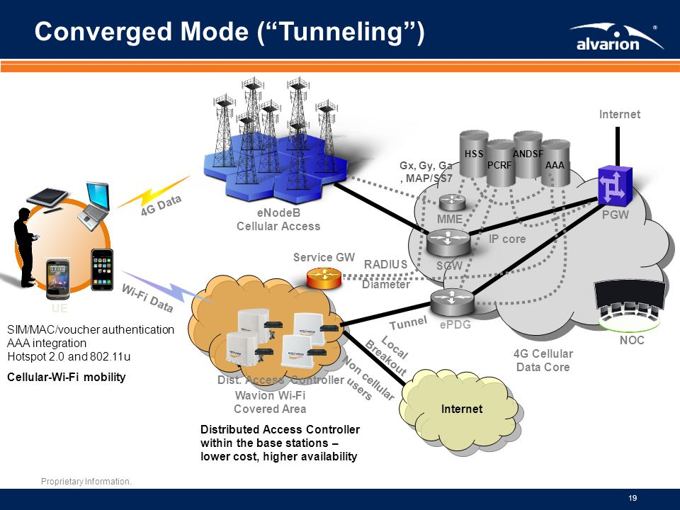 Converged Mode ( Tunneling )