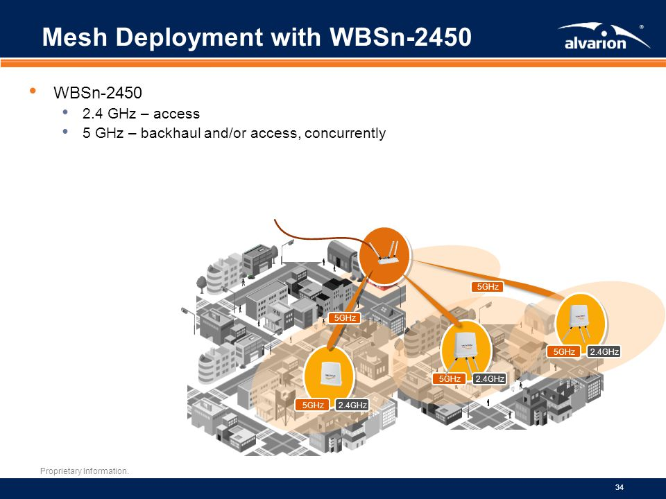Mesh Deployment with WBSn-2450
