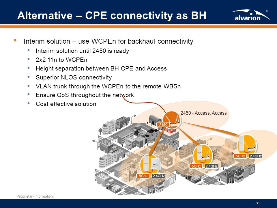 Alternative – CPE connectivity as BH