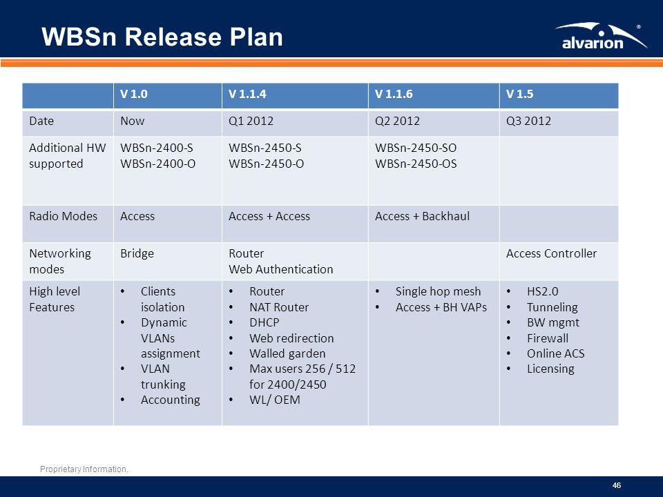 WBSn Release Plan V 1.0 V 1.1.4 V 1.1.6 V 1.5 Date Now Q1 2012 Q2 2012