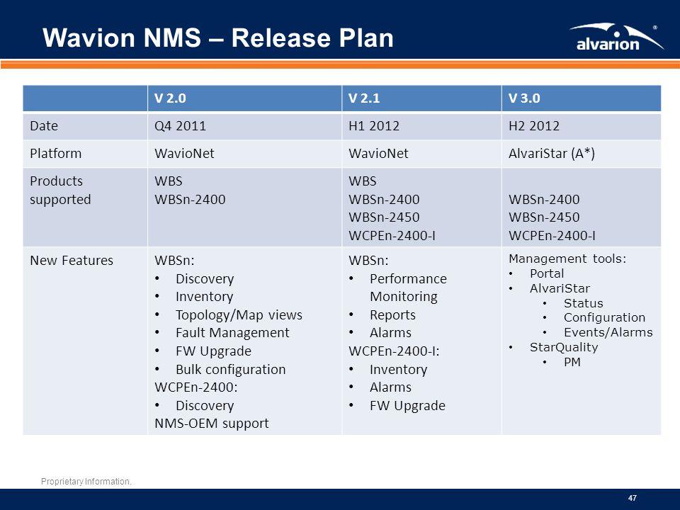 Wavion NMS – Release Plan