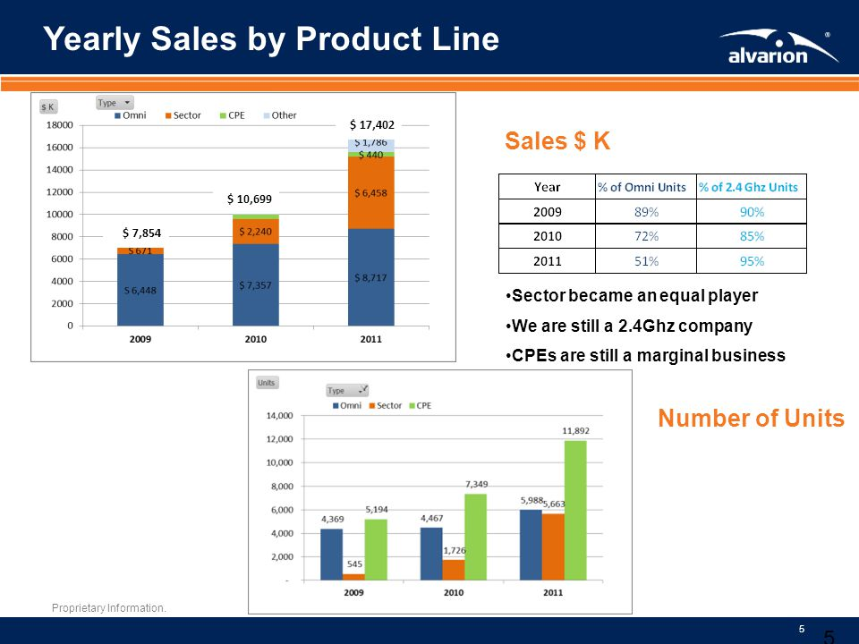 Yearly Sales by Product Line