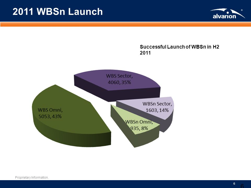 2011 WBSn Launch Successful Launch of WBSn in H2 2011