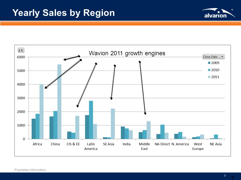 Yearly Sales by Region Wavion 2011 growth engines