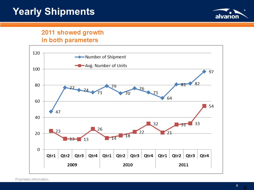 Yearly Shipments 2011 showed growth in both parameters