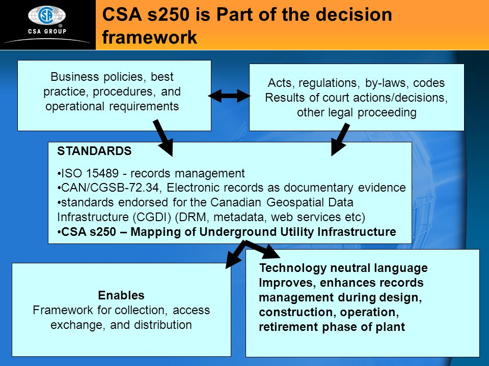 CSA s250 is Part of the decision framework