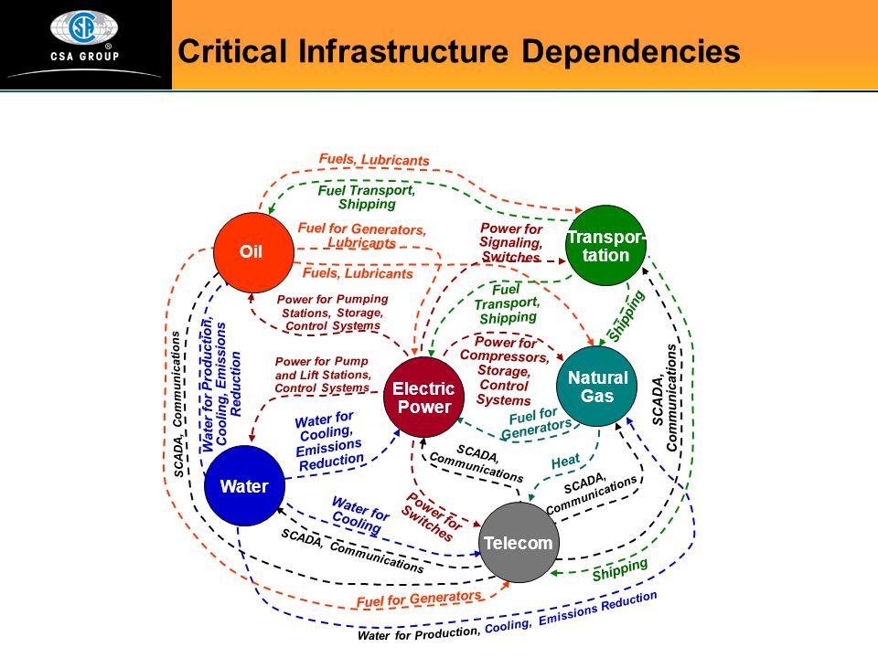 Critical Infrastructure Dependencies