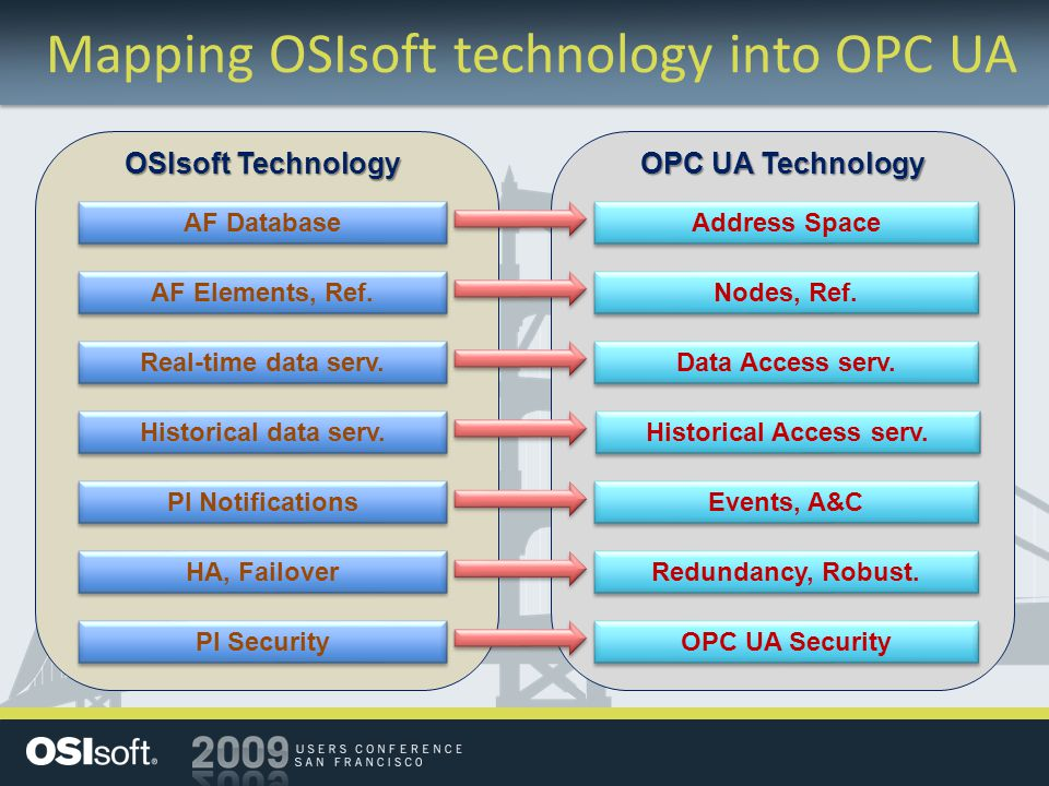 Mapping OSIsoft technology into OPC UA