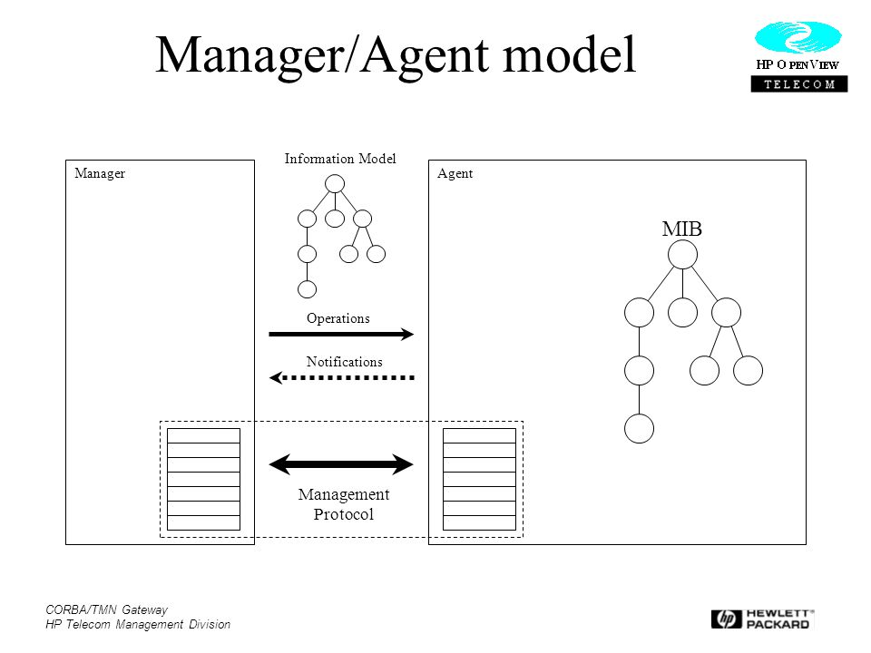 Manager/Agent model MIB Management Protocol Information Model Manager