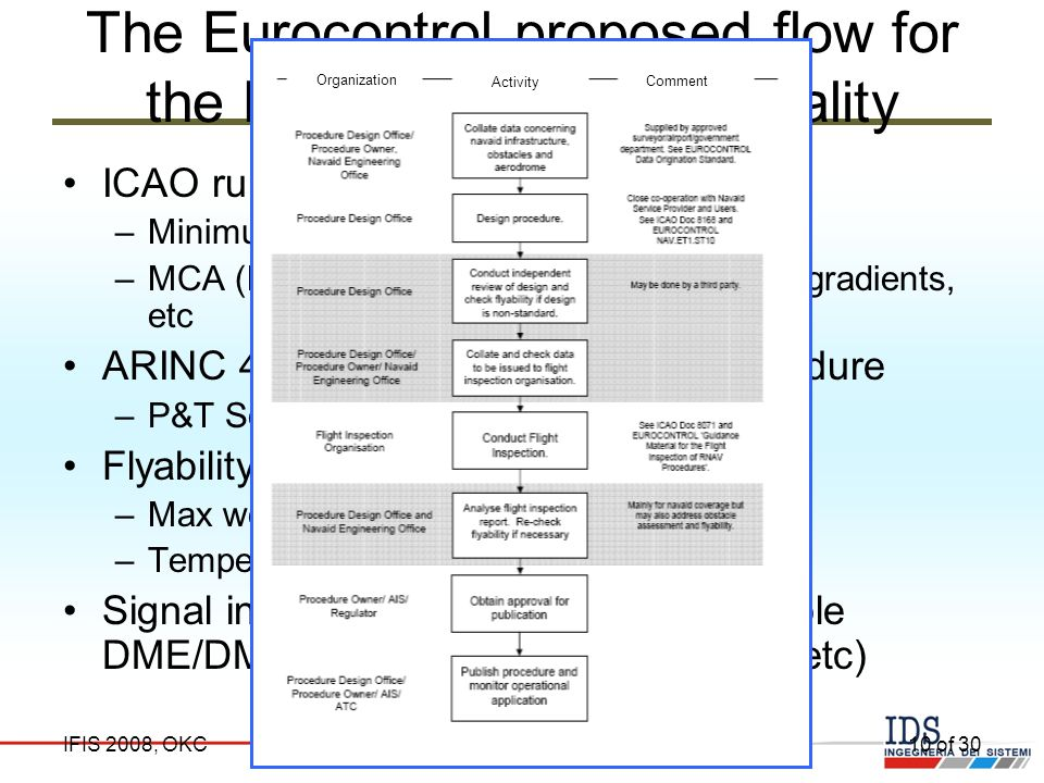 The Eurocontrol proposed flow for the Procedure Design Quality