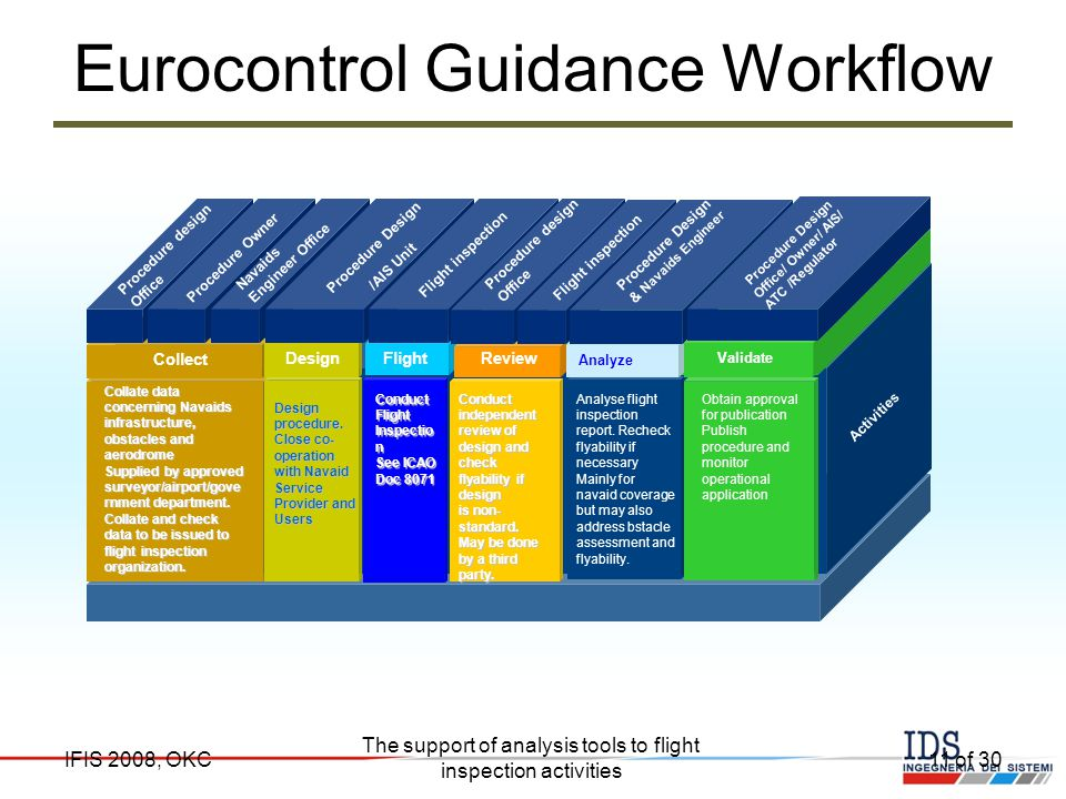 Eurocontrol Guidance Workflow