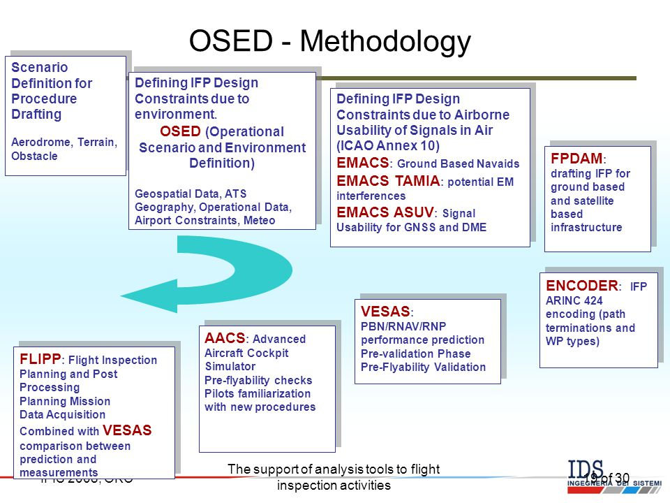 OSED (Operational Scenario and Environment Definition)