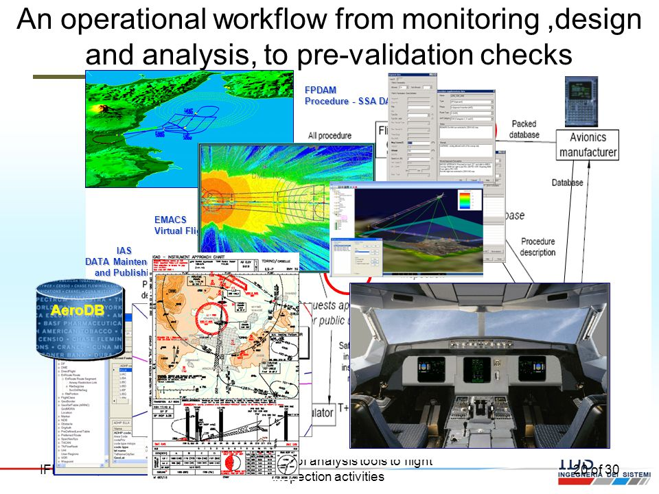 The Support Of Analysis Tools To Flight Inspection