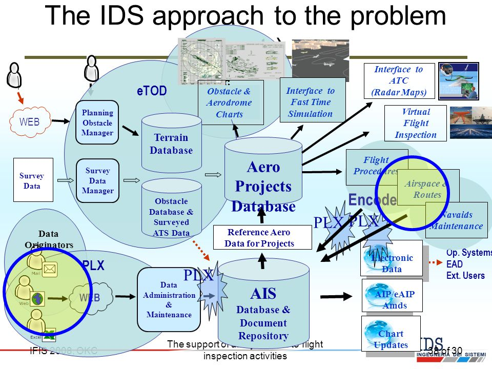 The IDS approach to the problem (cont.)