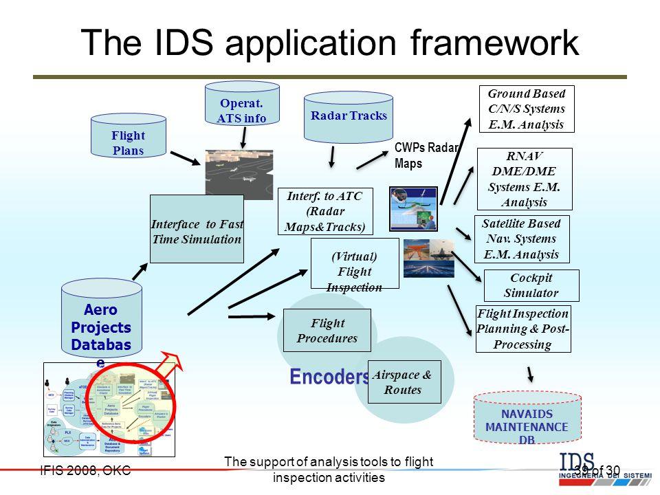 The IDS application framework