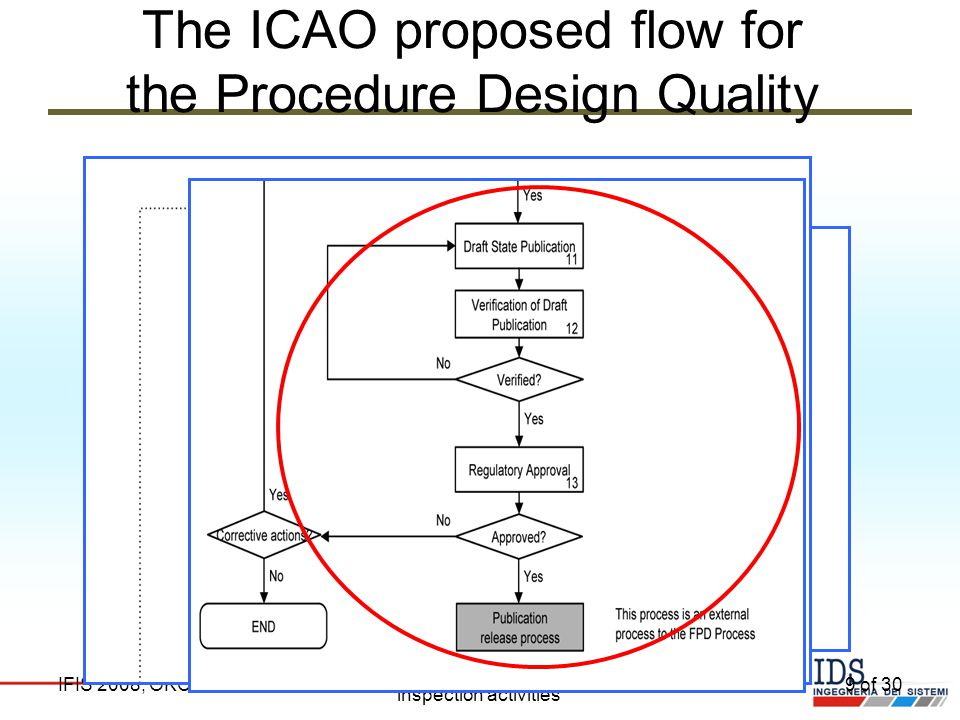 The ICAO proposed flow for the Procedure Design Quality