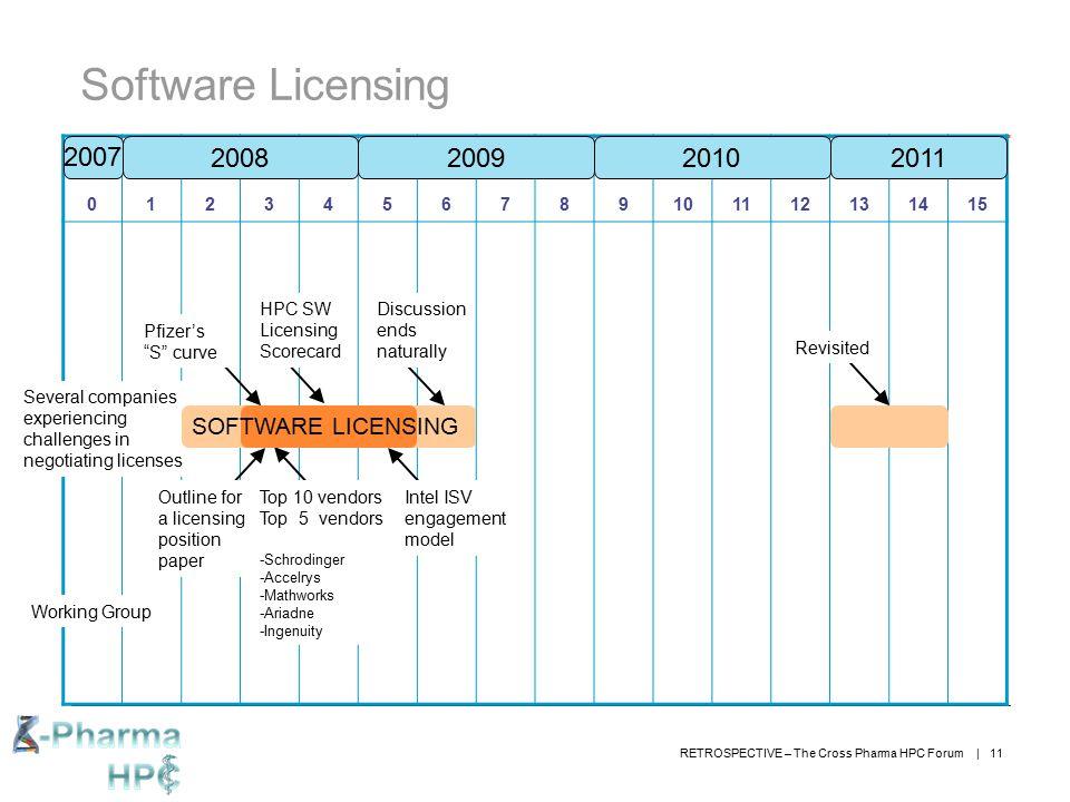 Software Licensing 2007 2008 2009 2010 2011 SOFTWARE LICENSING 1 2 3 4