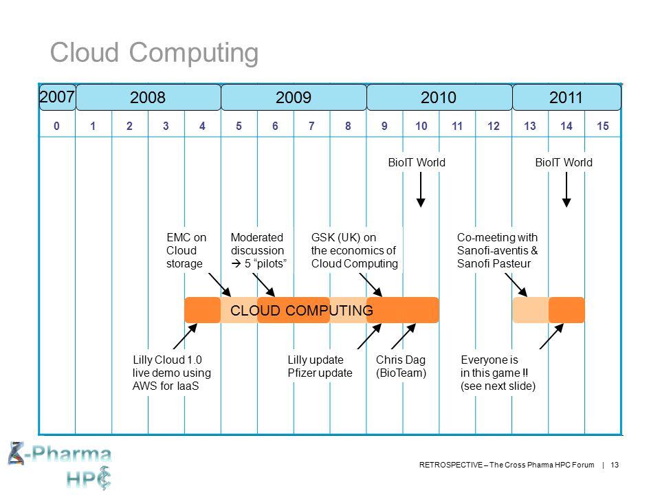 Cloud Computing 2007 2008 2009 2010 2011 CLOUD COMPUTING 1 2 3 4 5 6 7
