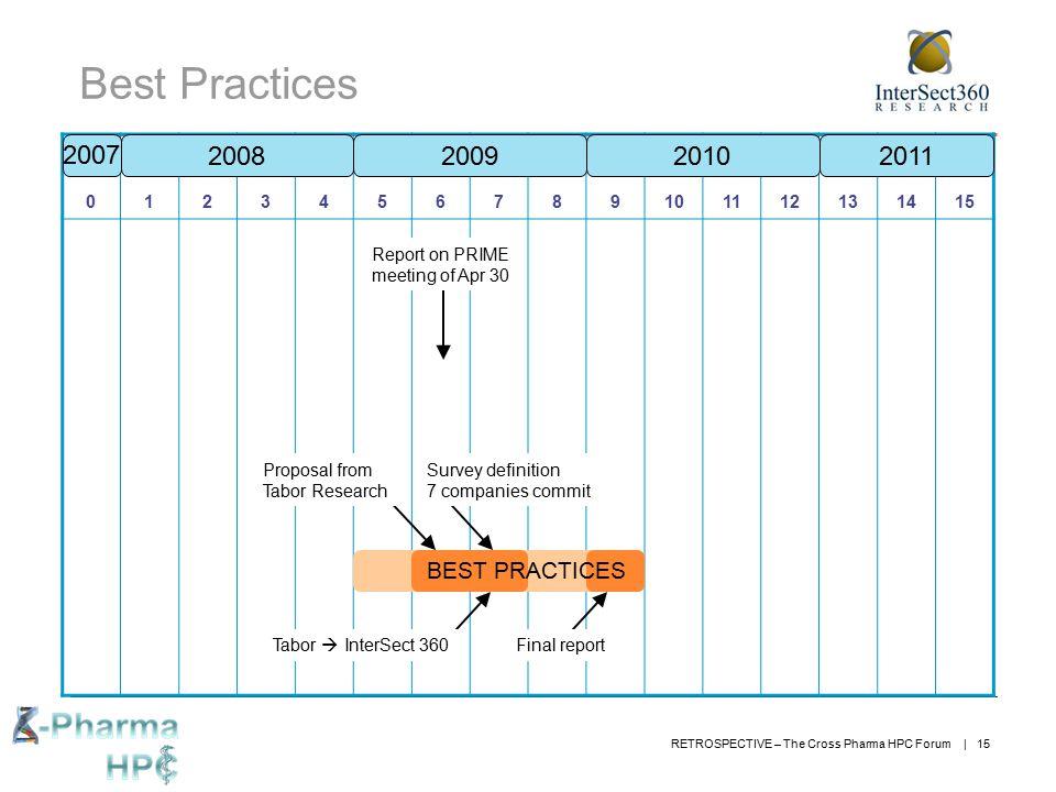 Best Practices 2007 2008 2009 2010 2011 BEST PRACTICES 1 2 3 4 5 6 7 8