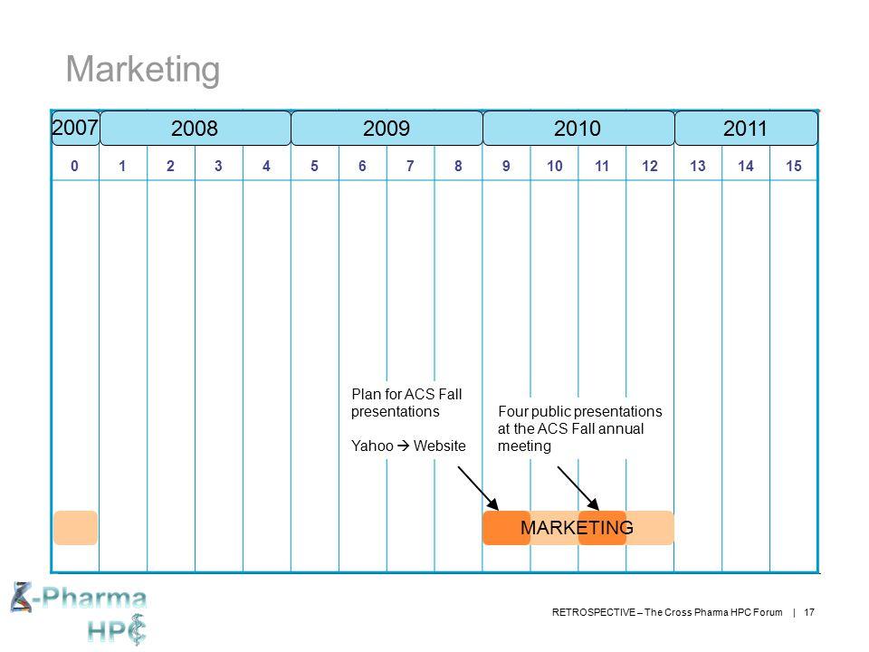 Marketing 2007. 1. 2. 3. 4. 5. 6. 7. 8. 9. 10. 11. 12. 13. 14. 15. 2008. 2009. 2010.