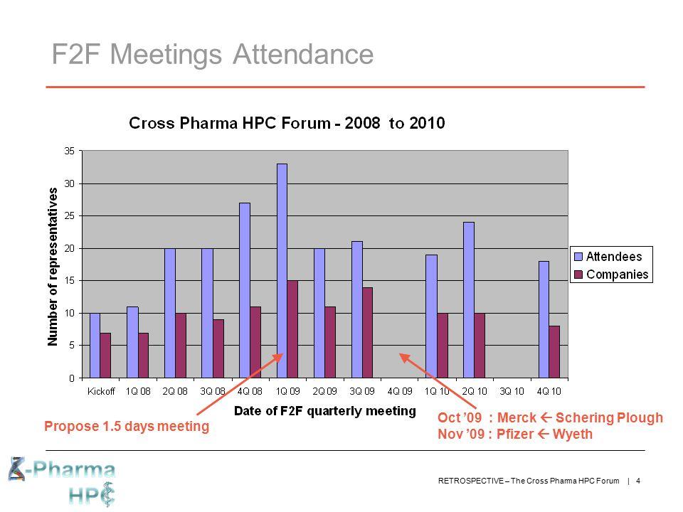 F2F Meetings Attendance