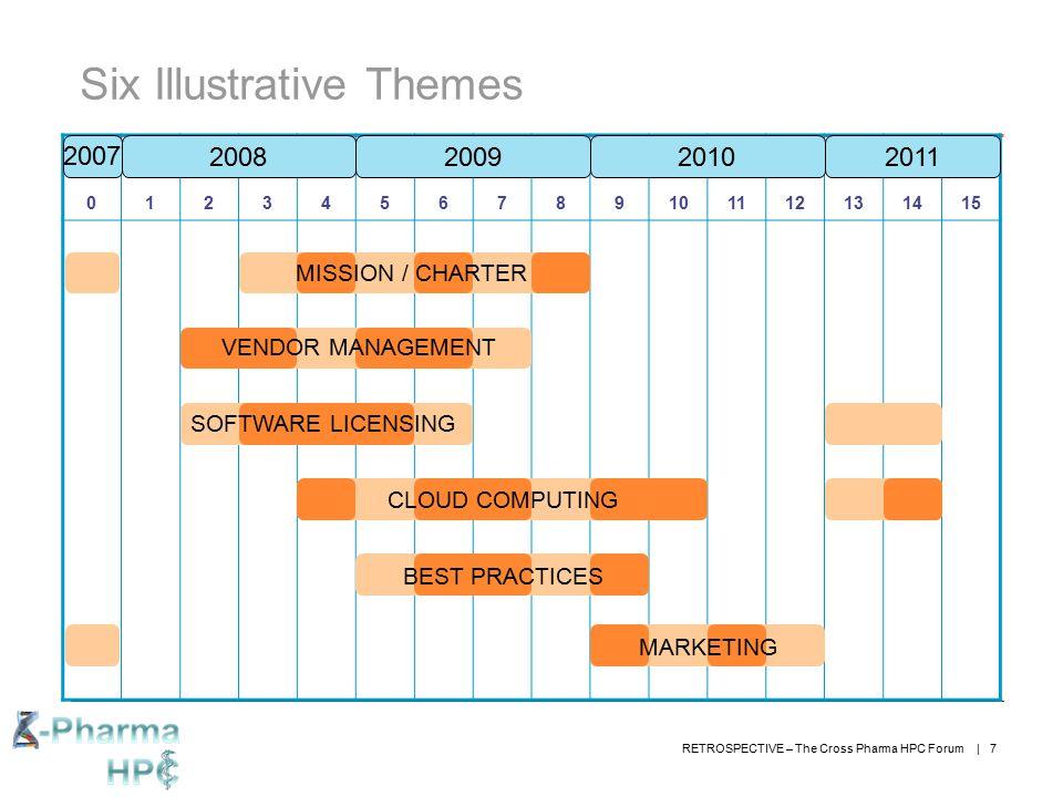 Six Illustrative Themes