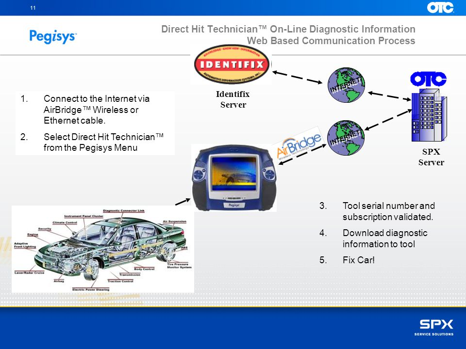 11 Direct Hit Technician™ On-Line Diagnostic Information Web Based Communication Process. INTERNET.