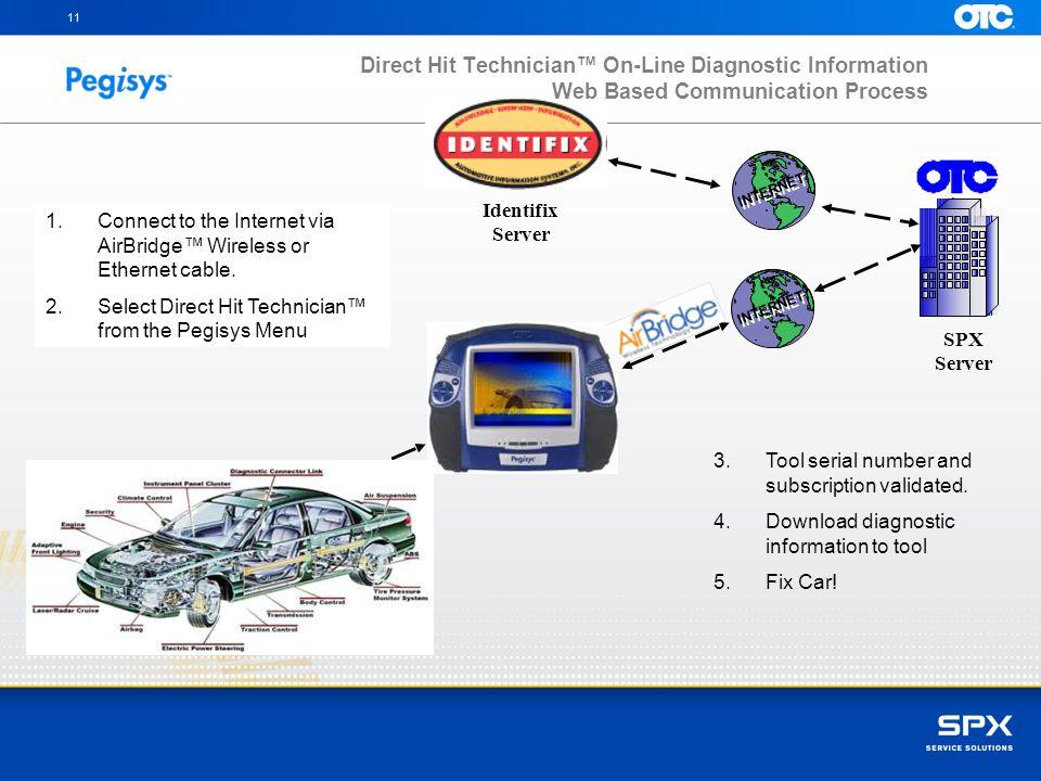 11 Direct Hit Technician™ On-Line Diagnostic Information Web Based Communication Process. INTERNET.