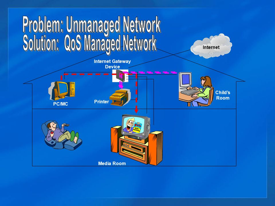 Problem: Unmanaged Network Solution: QoS Managed Network