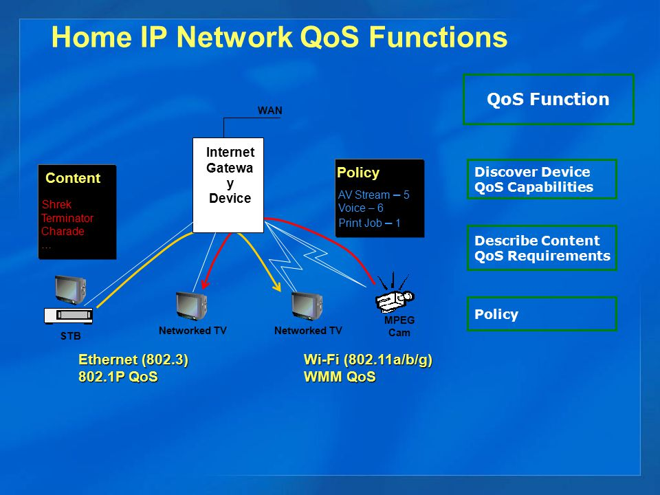 Home IP Network QoS Functions