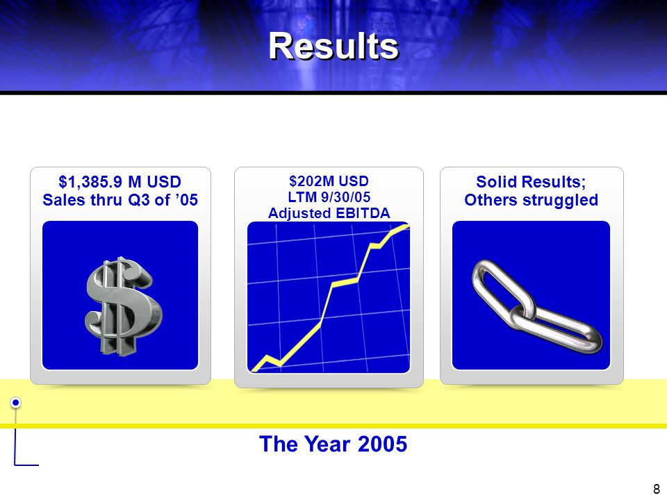 Results The Year 2005 $1,385.9 M USD Sales thru Q3 of '05