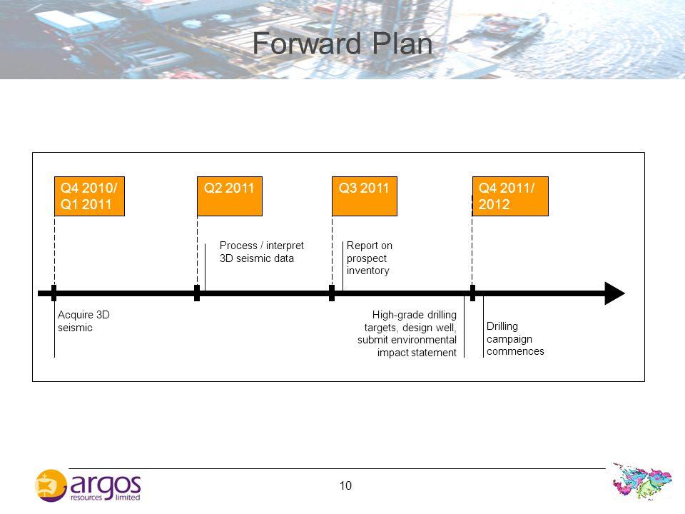 Forward Plan Q4 2010/ Q1 2011. Q2 2011. Q3 2011. Q4 2011/ 2012. Process / interpret. 3D seismic data.