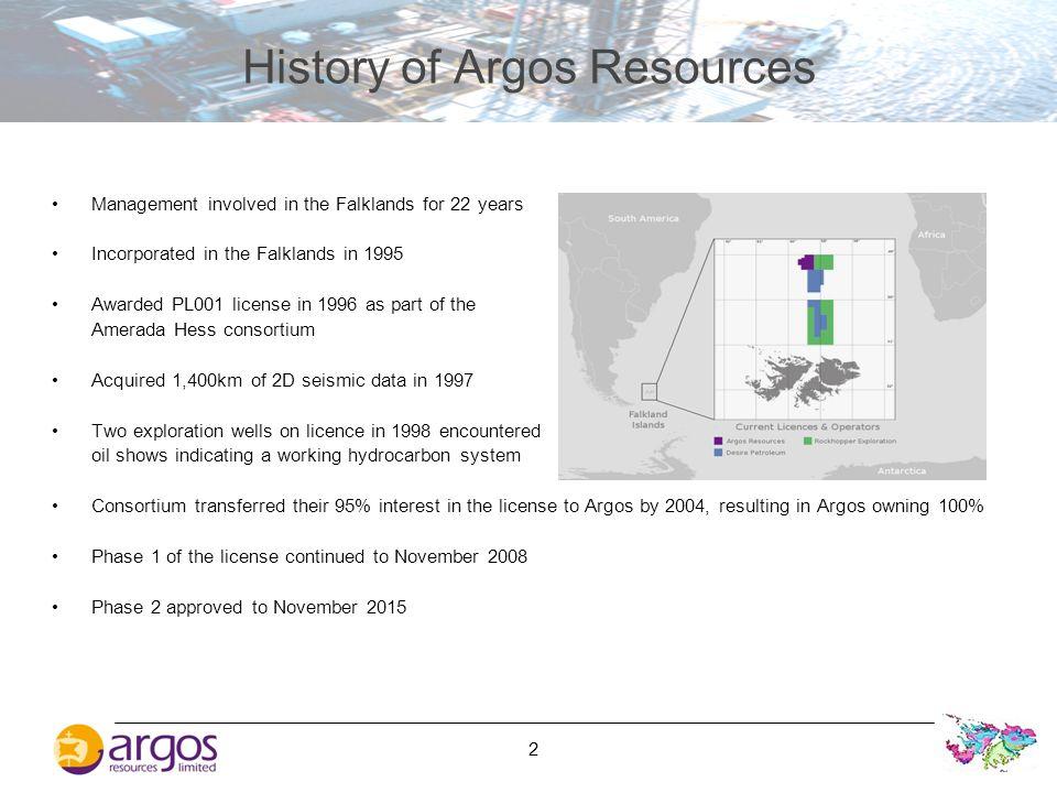 History of Argos Resources