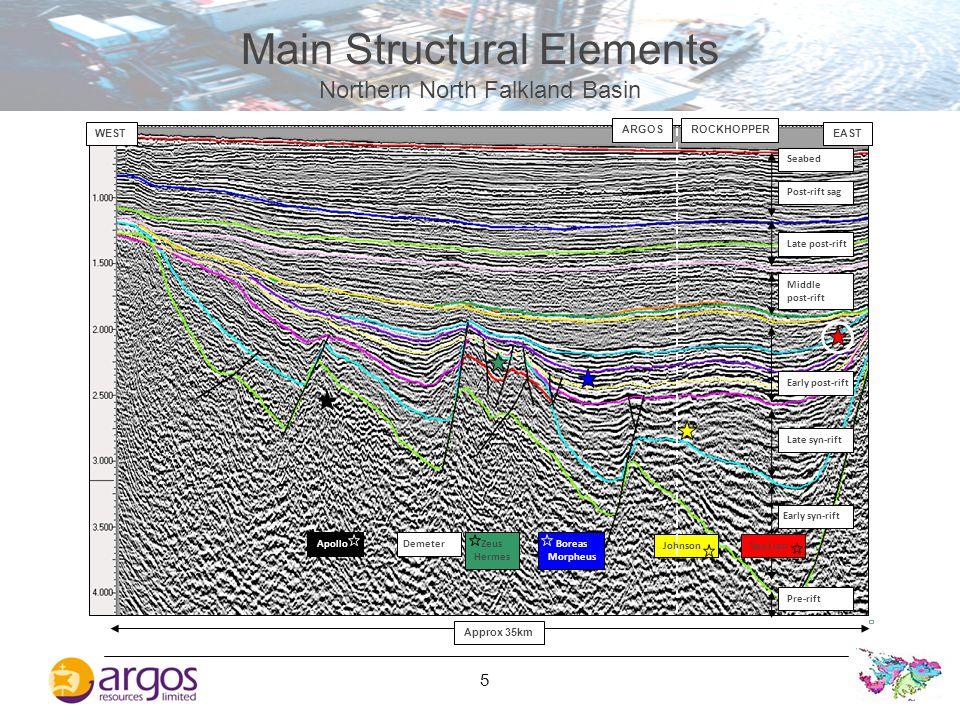 Main Structural Elements Northern North Falkland Basin